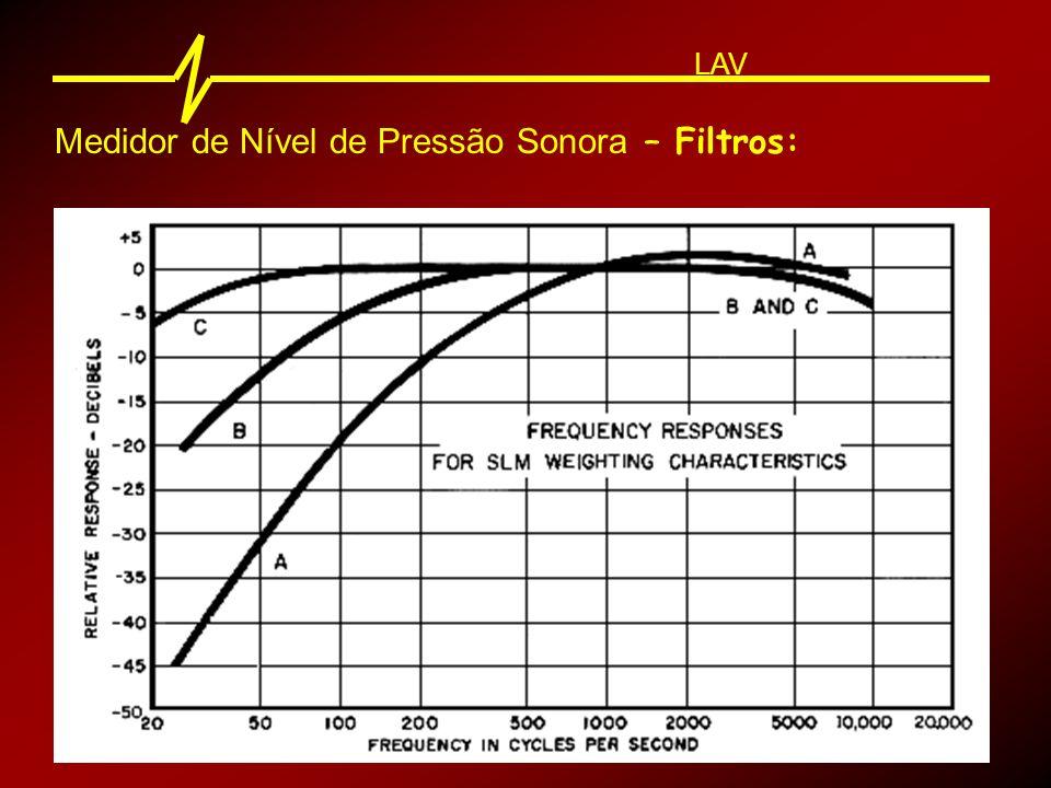 Medidor de Nível de Pressão Sonora : LAV Integrador Integrador : O Integrador tem como função obter a média da intensidade sonora em um tempo T.