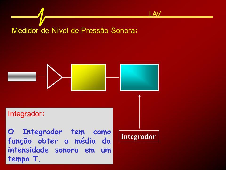 Medidor de Nível de Pressão Sonora : LAV Integrador : O Integrador tem como função obter a média da intensidade sonora em um tempo T.
