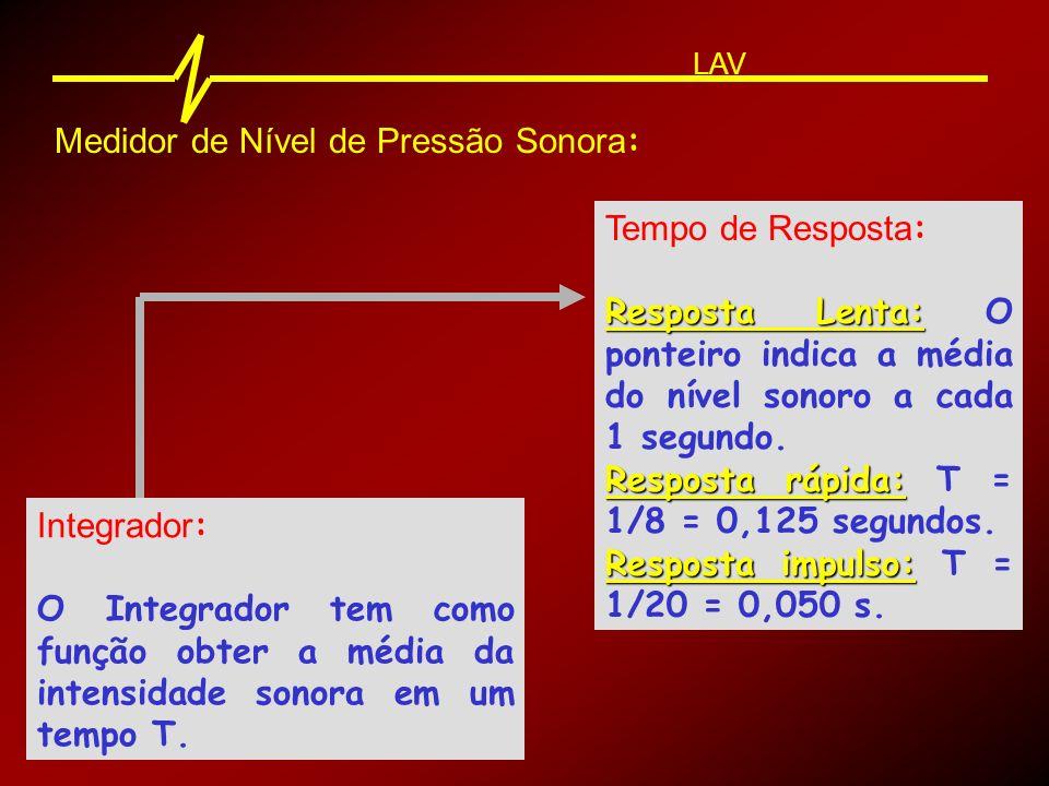 Medidor de Nível de Pressão Sonora : LAV Mostrador Mostrador : Apresenta os níveis medidos.
