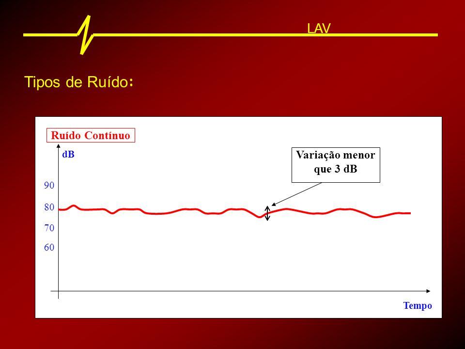LAV Ruído Flutuante 80 90 dB Tempo 70 60 Variação maior que 3 dB Tipos de Ruído :