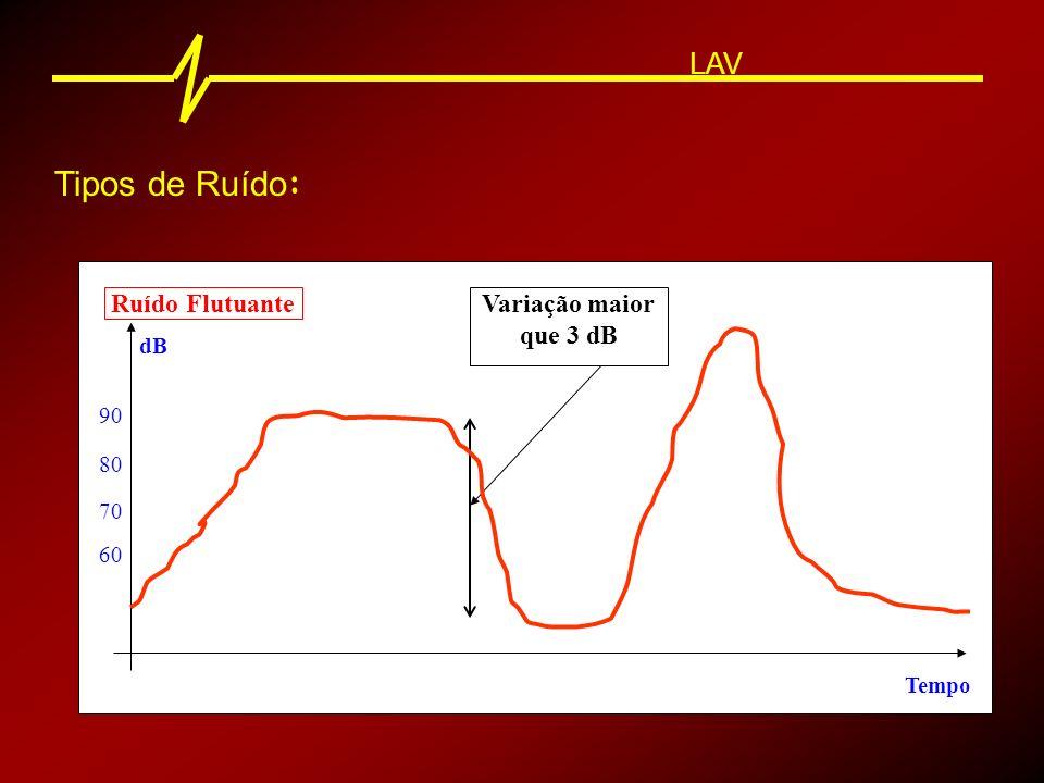 LAV Ruído de impacto 80 90 dB Tempo 70 60 Som de alta intensidade com menos de 1 s de duração Tipos de Ruído :