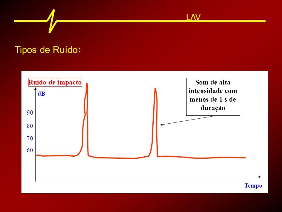 Medição do Nível Sonoro : LAV Ruídos Contínuos Ruídos Flutuantes Resposta Lenta Ruídos de Impacto Resposta Rápida ou Impulso