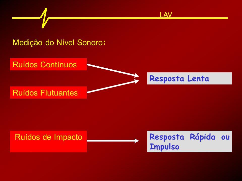 Medição do Nível Sonoro : LAV Intensidade medida em função da sensação humana (conforto ou risco de PAIR) Curva A Intensidade sonora total Curva C