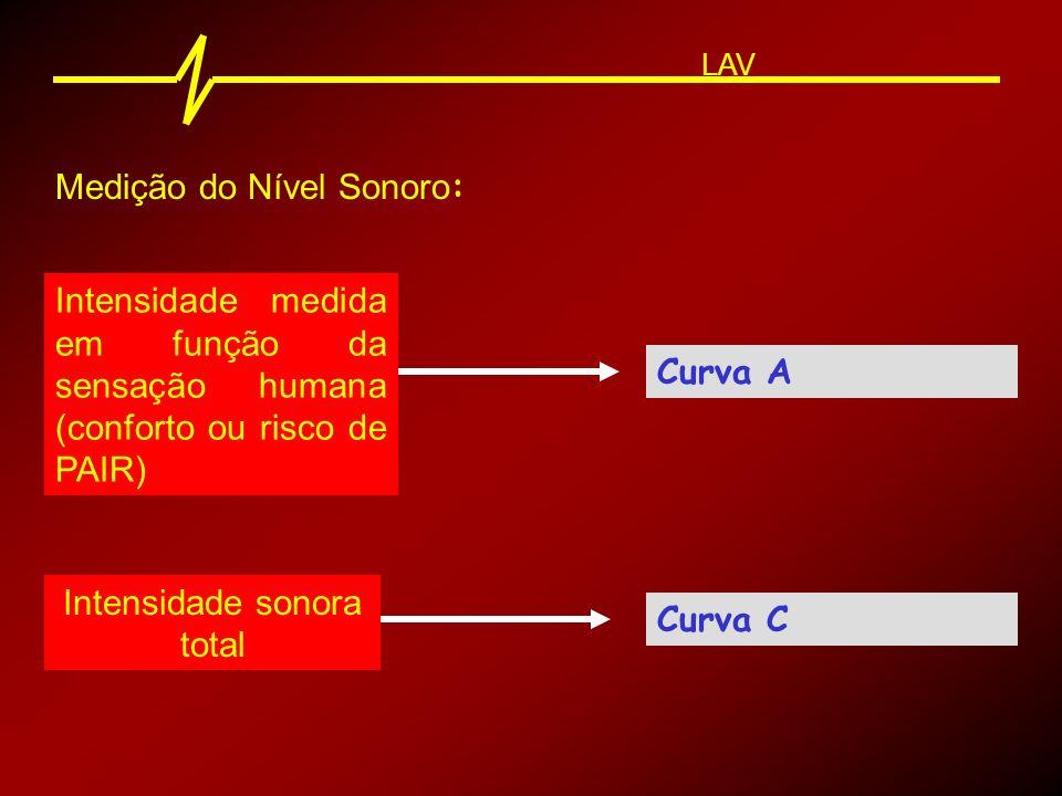Medição do Nível Sonoro : LAV O Medidor de Intensidade Sonora mede o ruído instantâneo, ou seja, no instante da medição.