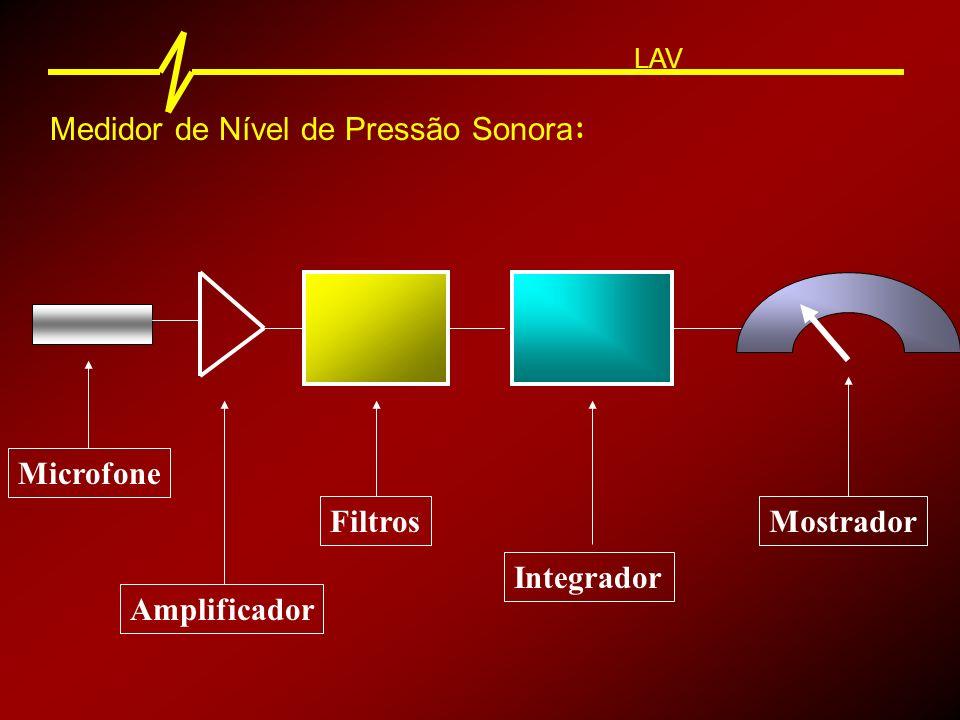 Medidor de Nível de Pressão Sonora : LAV Microfone Microfone : Capta o sinal acústico e o transforma em sinal elétrico.