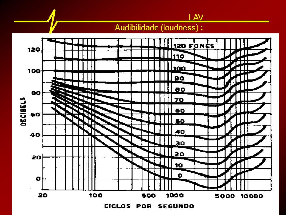 Audibilidade (loudness) : LAV