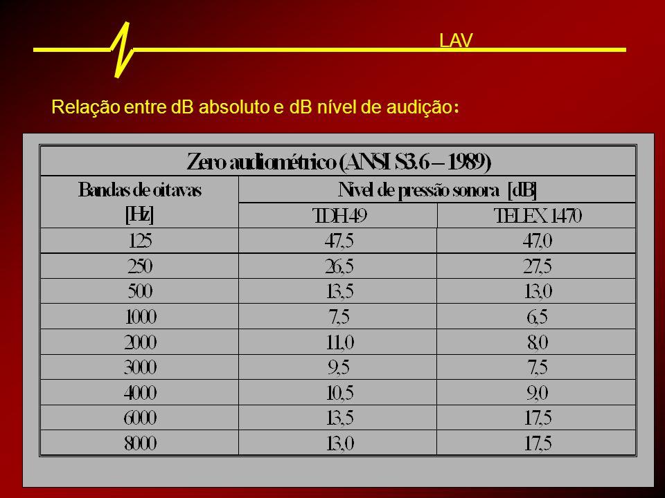 Relação entre dB absoluto e dB nível de audição : LAV