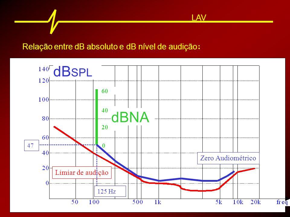 Relação entre dB absoluto e dB nível de audição : Limiar de audição Zero Audiométrico 125 Hz 47 0 20 40 60 dBNA dB SPL LAV
