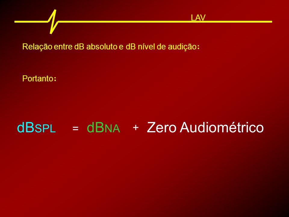 Relação entre dB absoluto e dB nível de audição : Portanto : dB SPL = dB NA + Zero Audiométrico LAV