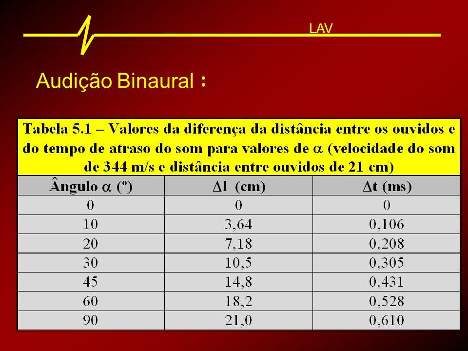 Audição Binaural : LAV