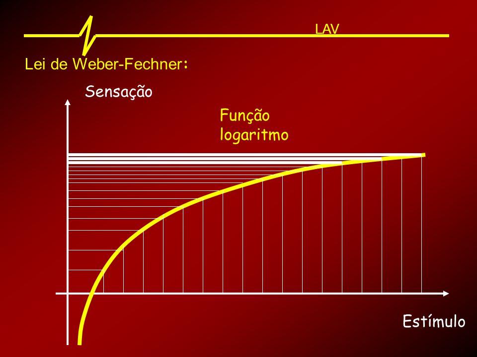 Lei de Weber-Fechner : Sensação Estímulo Função logaritmo LAV