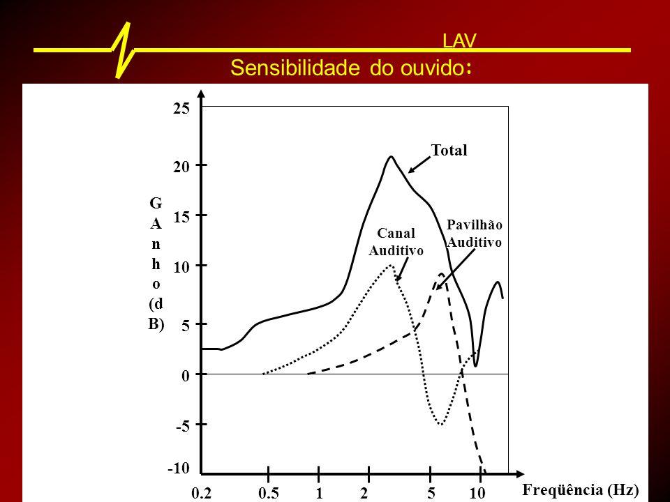 25 20 15 10 5 0 -5 -10 0.20.512510 G A n h o (d B) Freqüência (Hz) Total Pavilhão Auditivo Canal Auditivo Sensibilidade do ouvido : LAV