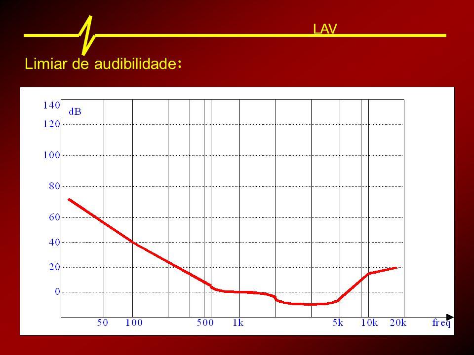 Limiar de audibilidade : LAV