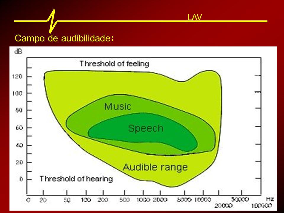 Campo de audibilidade : LAV