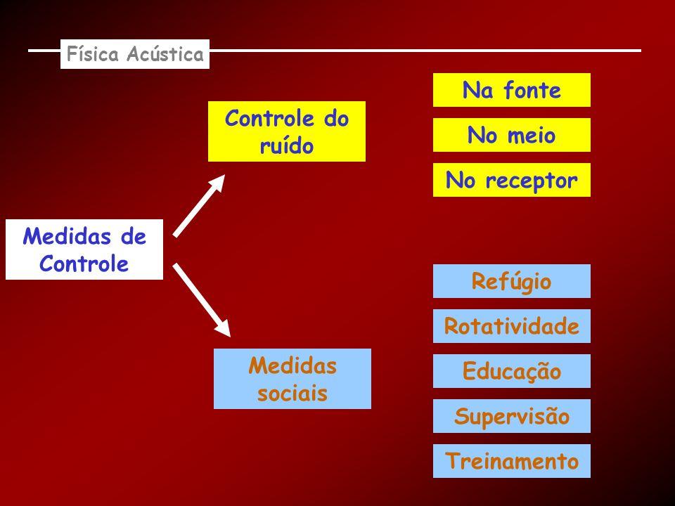 Física Acústica Medidas de Controle Controle do ruído Medidas sociais Na fonte No meio No receptor Refúgio Rotatividade Educação Supervisão Treinament