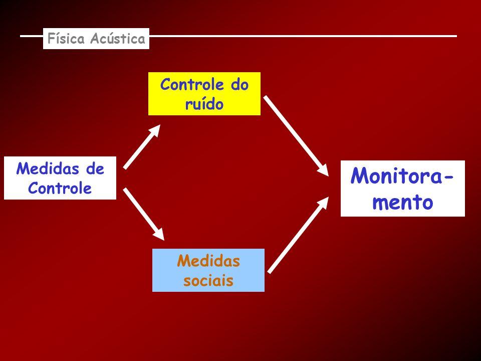 Física Acústica Medidas de Controle Controle do ruído Medidas sociais Monitora- mento