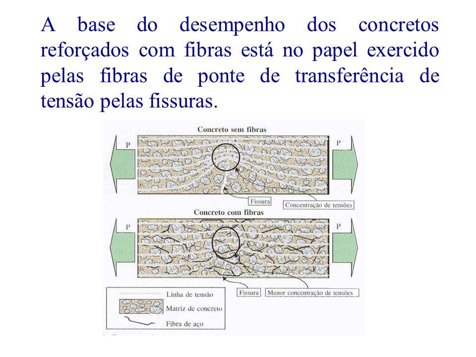 7 As fibras de baixo módulo de elasticidade e baixa resistência são eficientes em concretos com também baixas resistência e módulo, sendo indicadas para melhoria no estado fresco e no processo de endurecimento, para o controle de fissuração plástica em pavimentos.