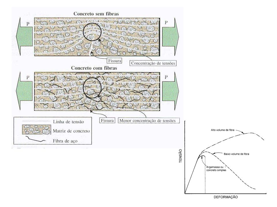 10 Interação Fibra-Matriz Num determinado instante a concentração de tensões causa a ruptura da matriz, o que leva a uma extensão da fissura, sendo este um processo contínuo até a ruptura completa do concreto, caracterizando um comportamento frágil.