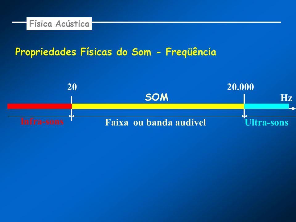 Propriedades Físicas do Som - Freqüência Faixa ou banda audível Hz Infra-sons 2020.000 Ultra-sons SOM Física Acústica