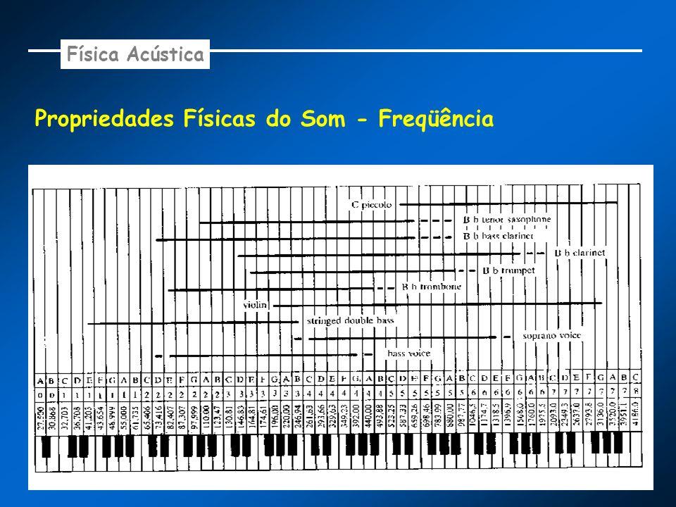 Propriedades Físicas do Som - Freqüência Física Acústica