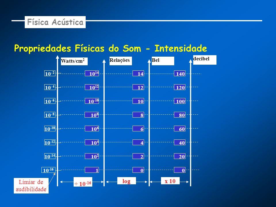 Propriedades Físicas do Som - Intensidade 10 -16 Watts/cm 2 10 -14 10 -12 10 -10 10 - 8 10 - 6 10 - 4 10 - 2 Relações 1 10 2 10 4 10 6 10 8 10 -10 10