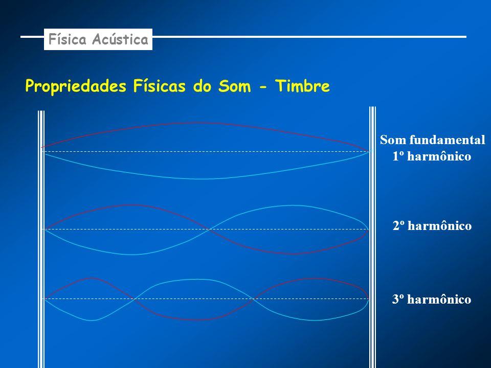 Propriedades Físicas do Som - Timbre Som fundamental 1º harmônico 2º harmônico 3º harmônico Física Acústica
