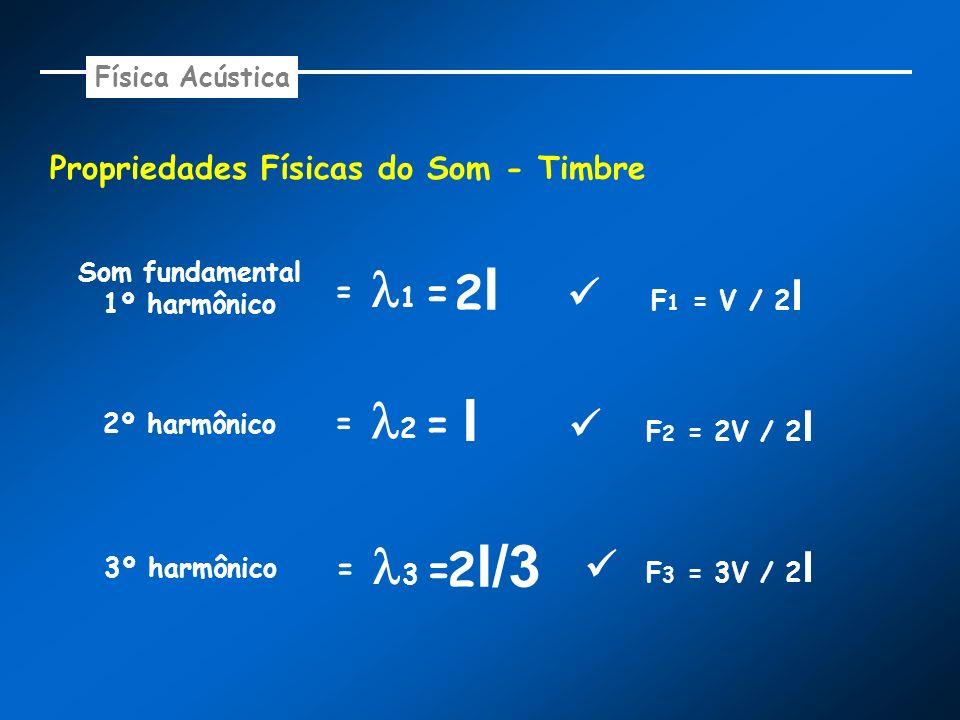 Propriedades Físicas do Som - Timbre Som fundamental 1º harmônico = 1 = 2l 2l 2º harmônico = 2 = l 3º harmônico = 3 = 2 l/3 F 1 = V / 2 l F 2 = 2V / 2