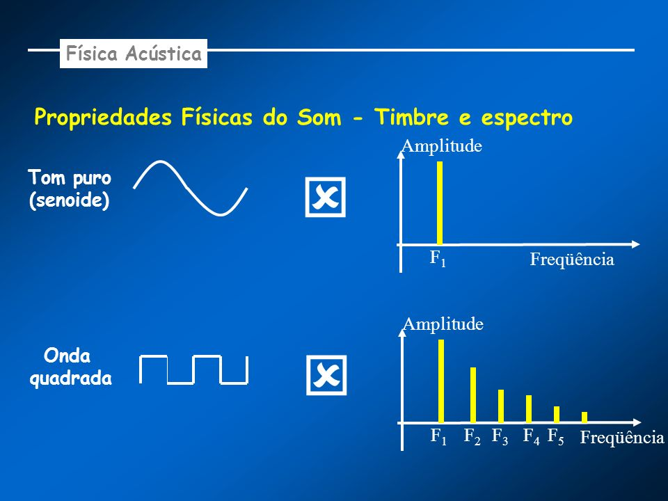 Propriedades Físicas do Som - Timbre e espectro Tom puro (senoide) F1F1 Amplitude Freqüência Onda quadrada F1F1 Amplitude Freqüência F2F2 F3F3 F4F4 F5
