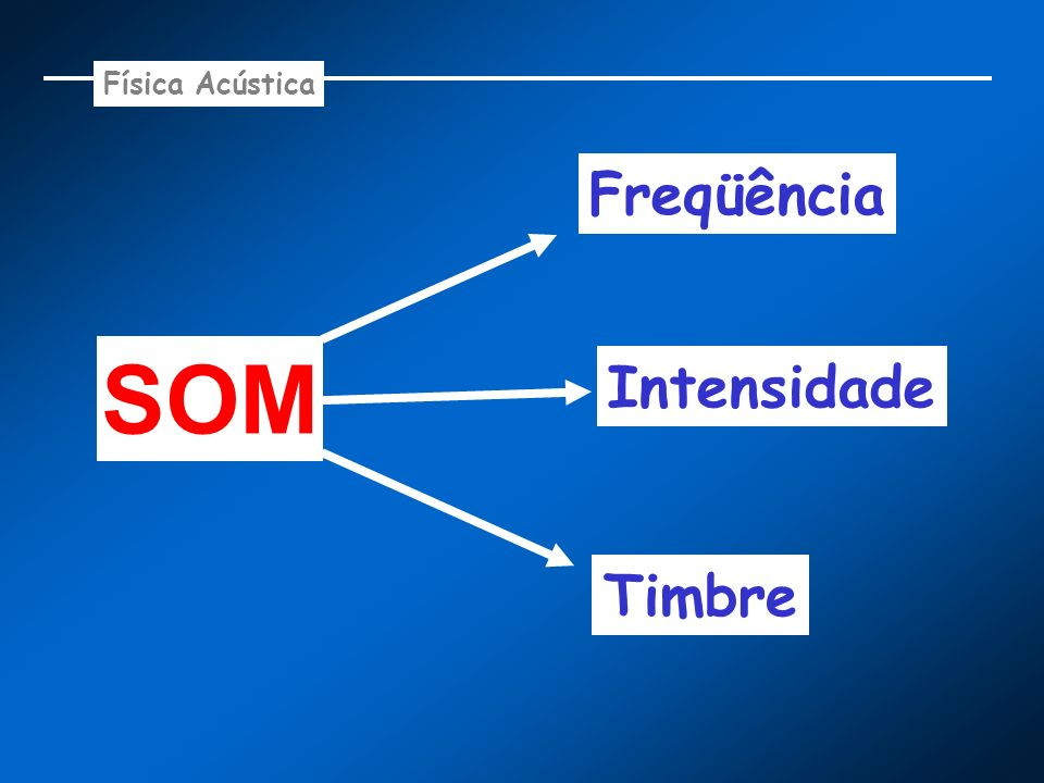 Física Acústica SOM Freqüência Intensidade Timbre