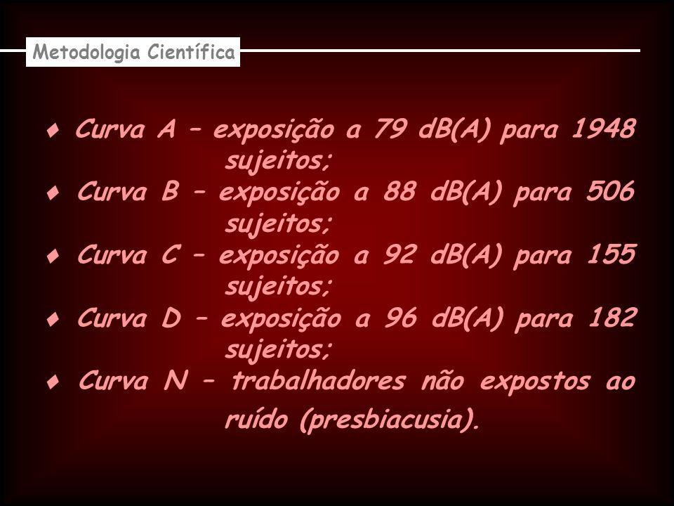 Curva A – exposição a 79 dB(A) para 1948 sujeitos; Curva B – exposição a 88 dB(A) para 506 sujeitos; Curva C – exposição a 92 dB(A) para 155 sujeitos; Curva D – exposição a 96 dB(A) para 182 sujeitos; Curva N – trabalhadores não expostos ao ruído (presbiacusia).