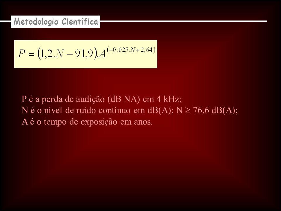 Metodologia Científica Nível de Ruído (N) dB(A) Tempo de Exposição (A) – anos Perda de Audição (A) - dB NA 801017,8 801522,0 802530,0 803539,9 851033,0 851540,0 852047,0 853563,1 903565,0 793530,8 783519,7 78,53525,0