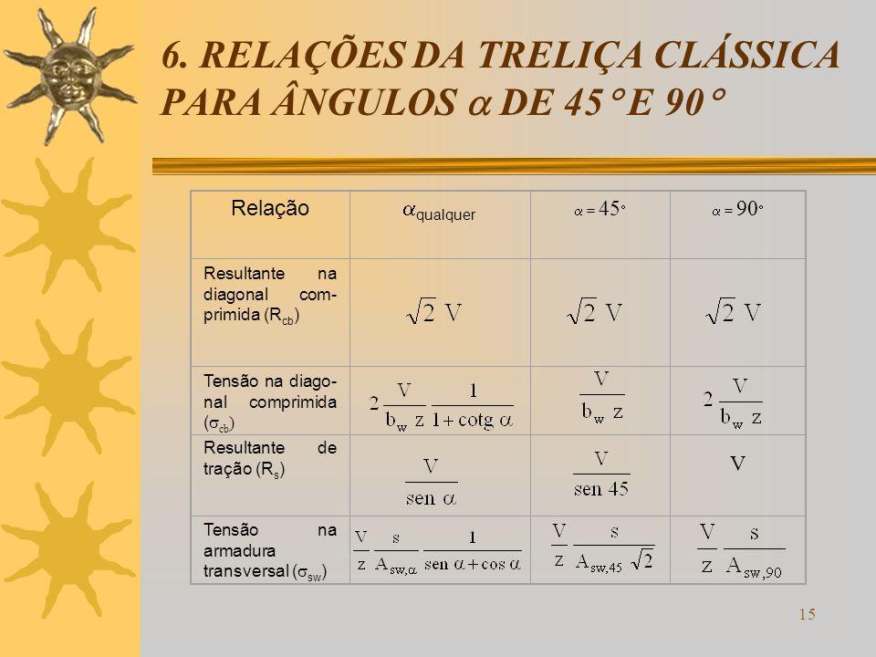 15 6. RELAÇÕES DA TRELIÇA CLÁSSICA PARA ÂNGULOS DE 45 E 90 Relação qualquer = 45 = 90 Resultante na diagonal com- primida (R cb ) Tensão na diago- nal