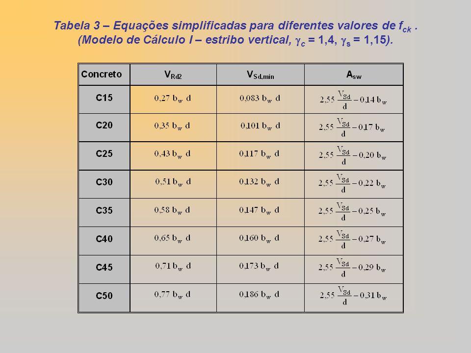 Tabela 3 – Equações simplificadas para diferentes valores de f ck. (Modelo de Cálculo I – estribo vertical, c = 1,4, s = 1,15).