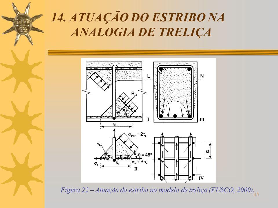 35 14. ATUAÇÃO DO ESTRIBO NA ANALOGIA DE TRELIÇA Figura 22 – Atuação do estribo no modelo de treliça (FUSCO, 2000).