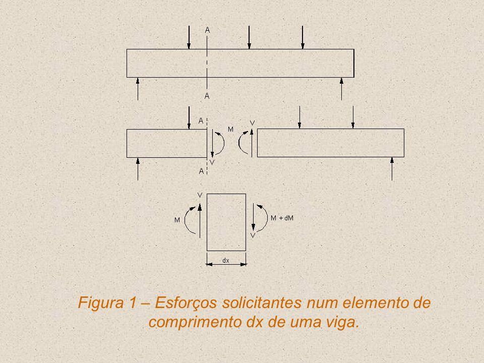 11.1.2 Força Cortante Correspondente à Armadura Mínima Se V Sd V Sd,mín utiliza-se armadura transversal mínima; Se V Sd > V Sd,mín calcula-se a armadura transversal para V Sd