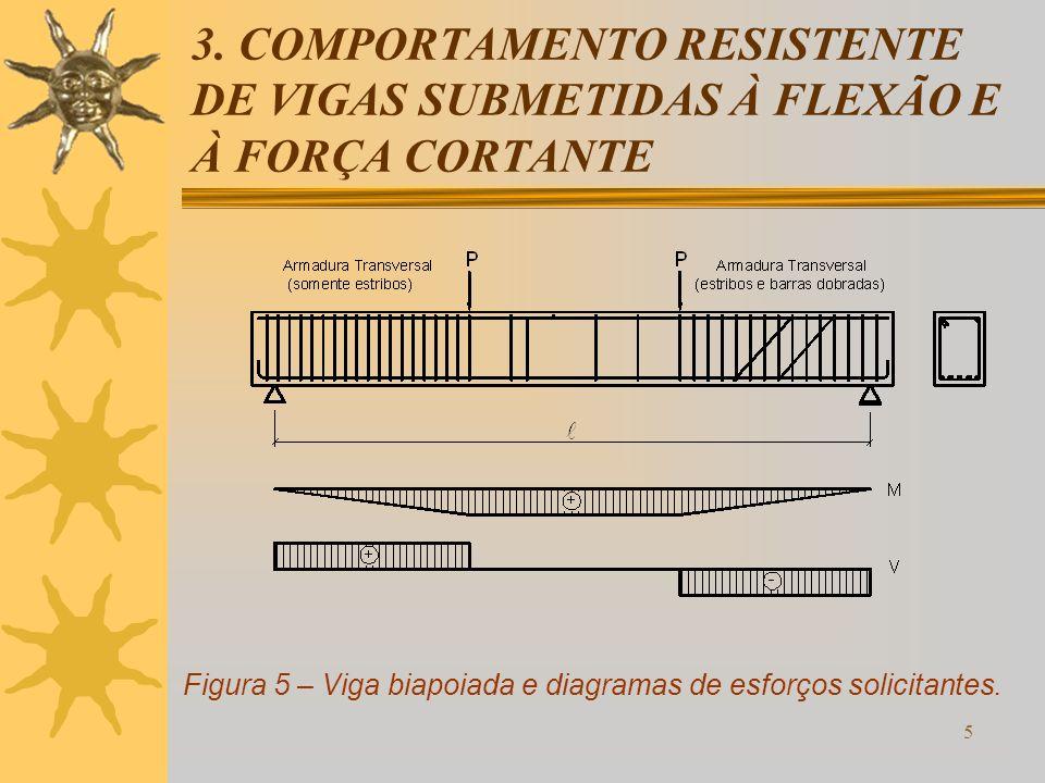 5 3. COMPORTAMENTO RESISTENTE DE VIGAS SUBMETIDAS À FLEXÃO E À FORÇA CORTANTE Figura 5 – Viga biapoiada e diagramas de esforços solicitantes.