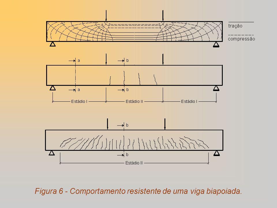 Figura 6 - Comportamento resistente de uma viga biapoiada.