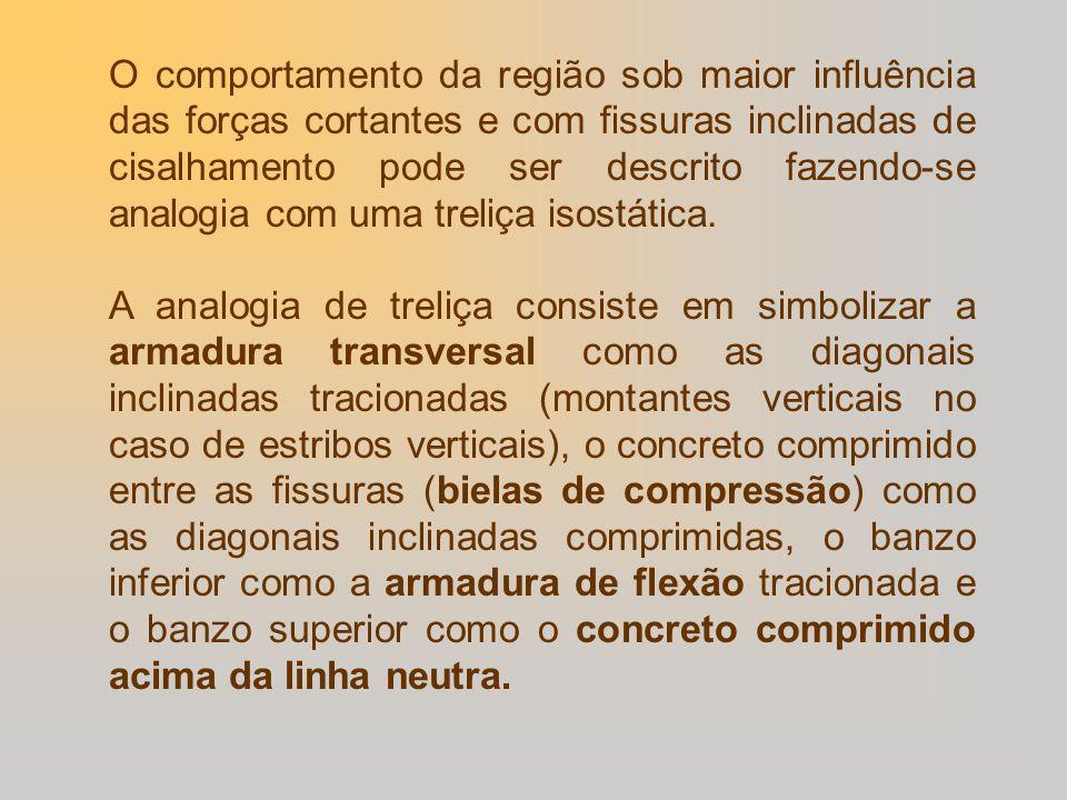 O comportamento da região sob maior influência das forças cortantes e com fissuras inclinadas de cisalhamento pode ser descrito fazendo-se analogia co