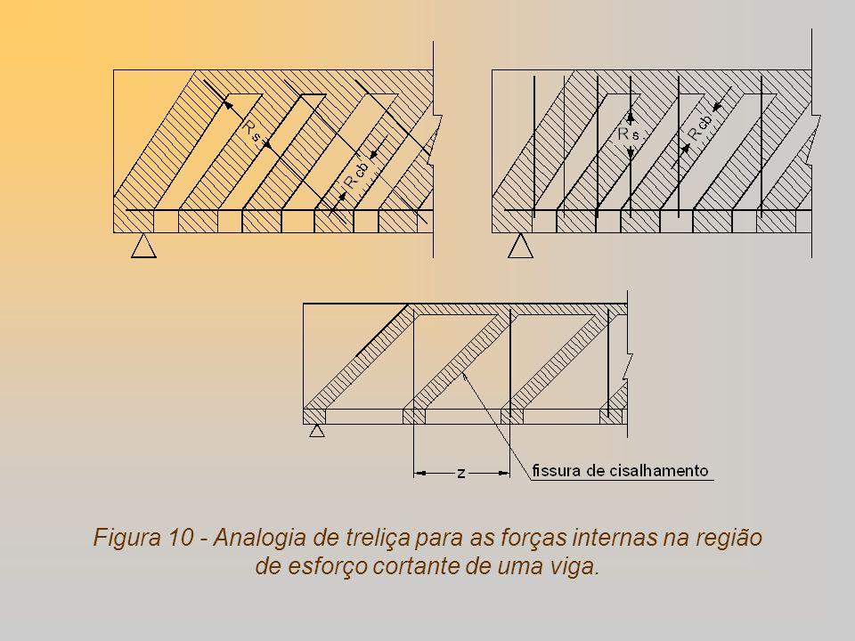Treliça clássica de Ritter-Mörsch: treliça isostática com banzos paralelos e diagonais comprimidas de 45.A treliça clássica de Ritter-Mörsch foi uma das concepções mais fecundas na história do concreto armado.