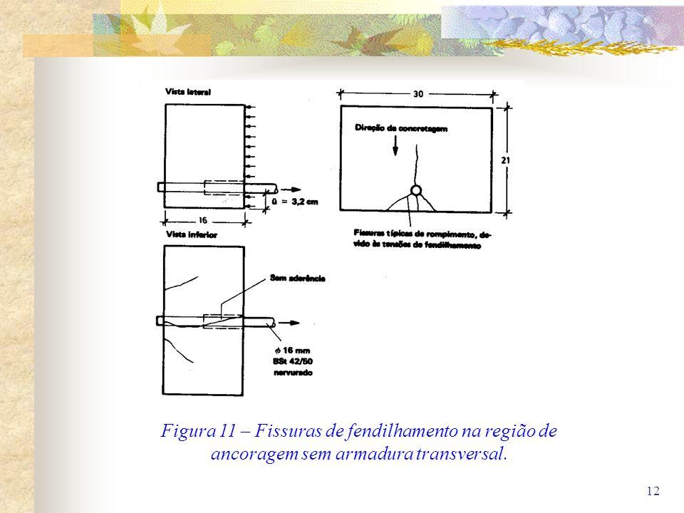 12 Figura 11 – Fissuras de fendilhamento na região de ancoragem sem armadura transversal.