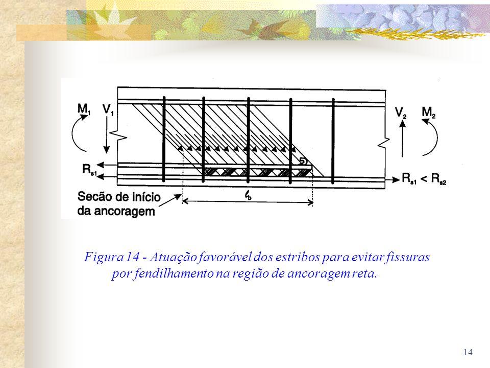 14 Figura 14 - Atuação favorável dos estribos para evitar fissuras por fendilhamento na região de ancoragem reta.