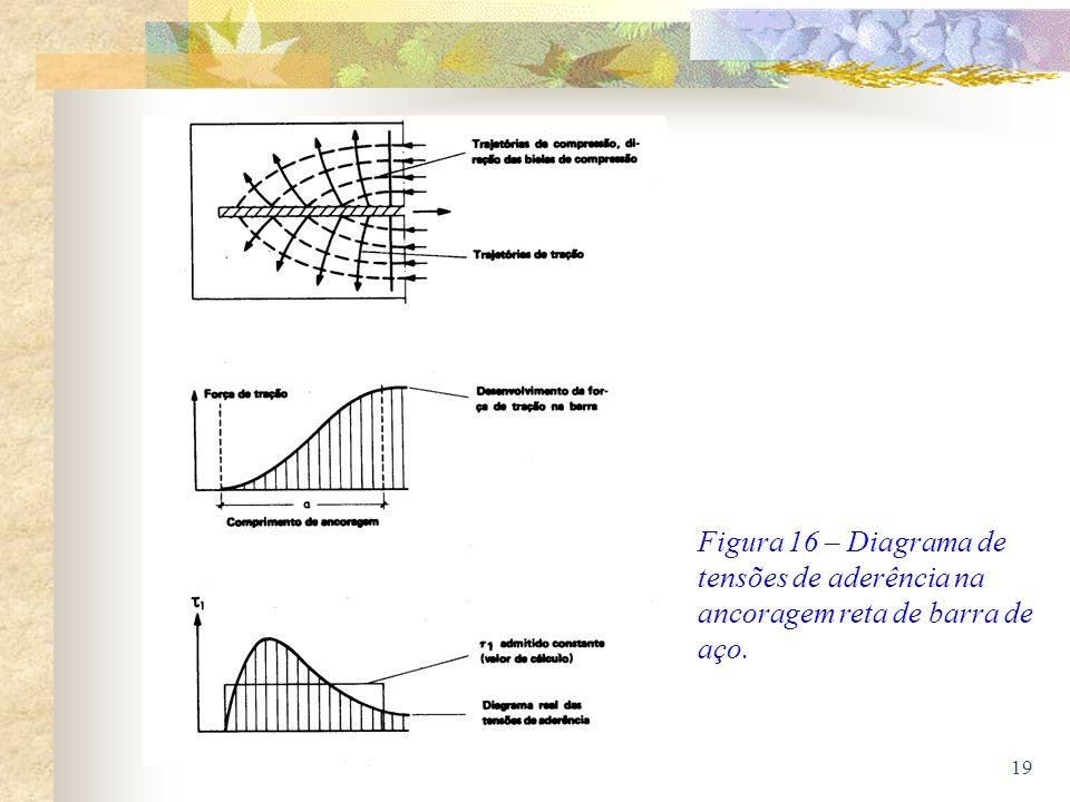 19 Figura 16 – Diagrama de tensões de aderência na ancoragem reta de barra de aço.
