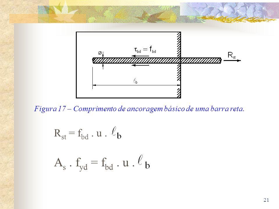 21 Figura 17 – Comprimento de ancoragem básico de uma barra reta. R st = f bd. u. A s. f yd = f bd. u.