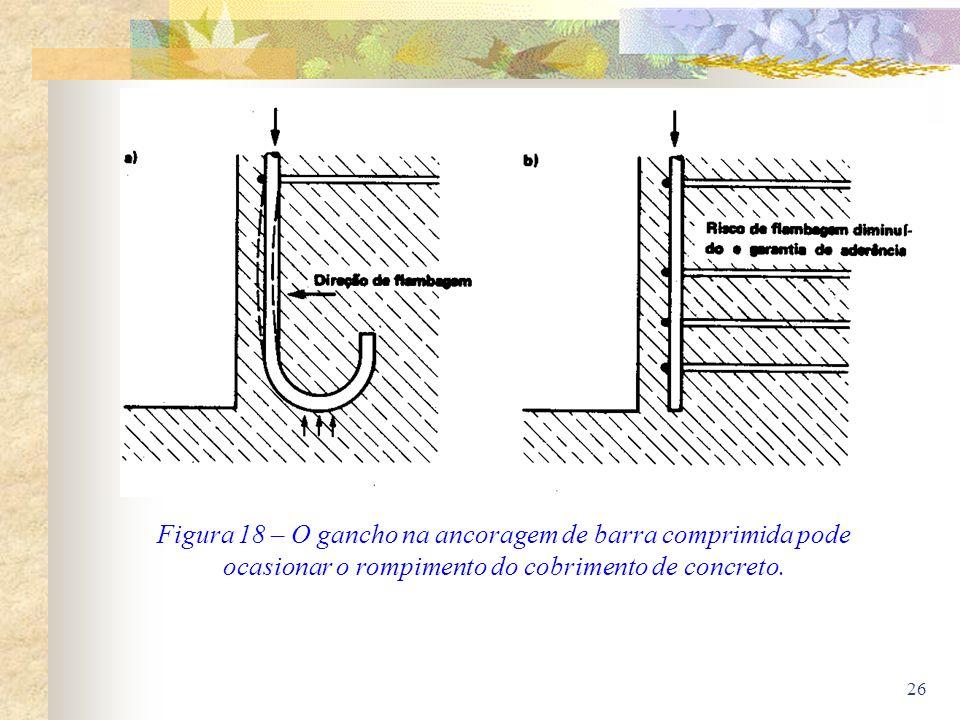 26 Figura 18 – O gancho na ancoragem de barra comprimida pode ocasionar o rompimento do cobrimento de concreto.