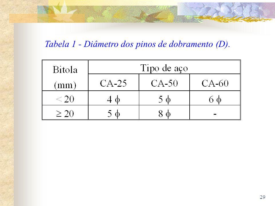 29 Tabela 1 - Diâmetro dos pinos de dobramento (D).