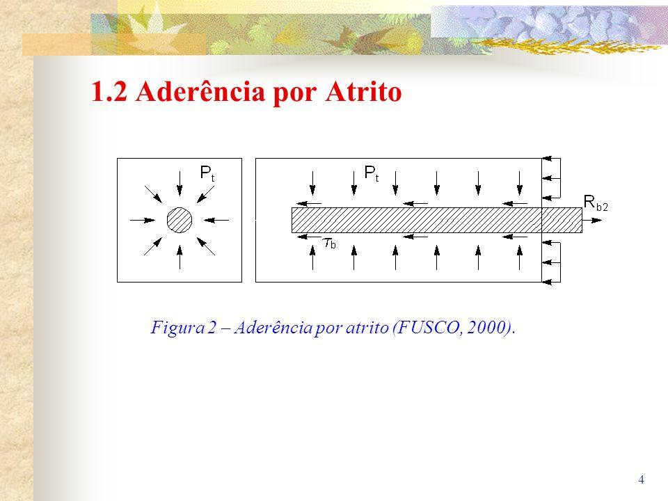 4 1.2 Aderência por Atrito Figura 2 – Aderência por atrito (FUSCO, 2000).