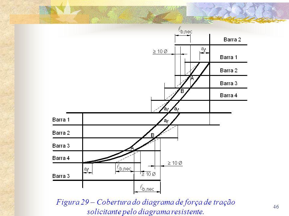 46 Figura 29 – Cobertura do diagrama de força de tração solicitante pelo diagrama resistente.