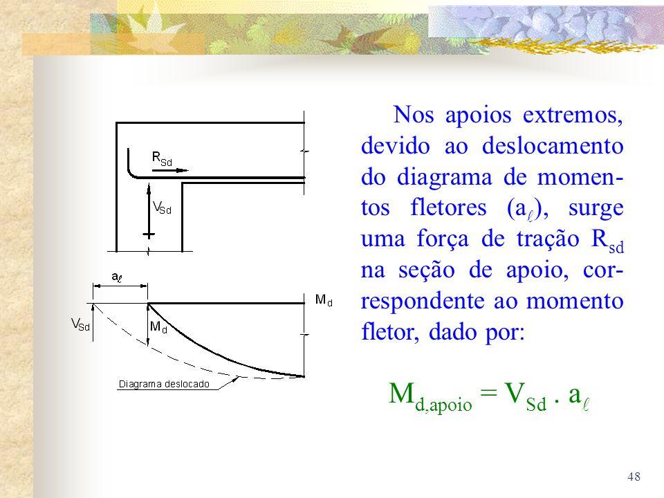 48 Nos apoios extremos, devido ao deslocamento do diagrama de momen- tos fletores (a ), surge uma força de tração R sd na seção de apoio, cor- respond