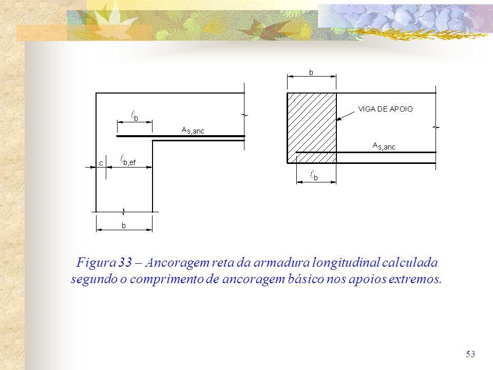 53 Figura 33 – Ancoragem reta da armadura longitudinal calculada segundo o comprimento de ancoragem básico nos apoios extremos.