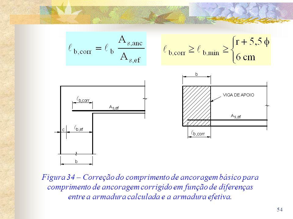 54 Figura 34 – Correção do comprimento de ancoragem básico para comprimento de ancoragem corrigido em função de diferenças entre a armadura calculada
